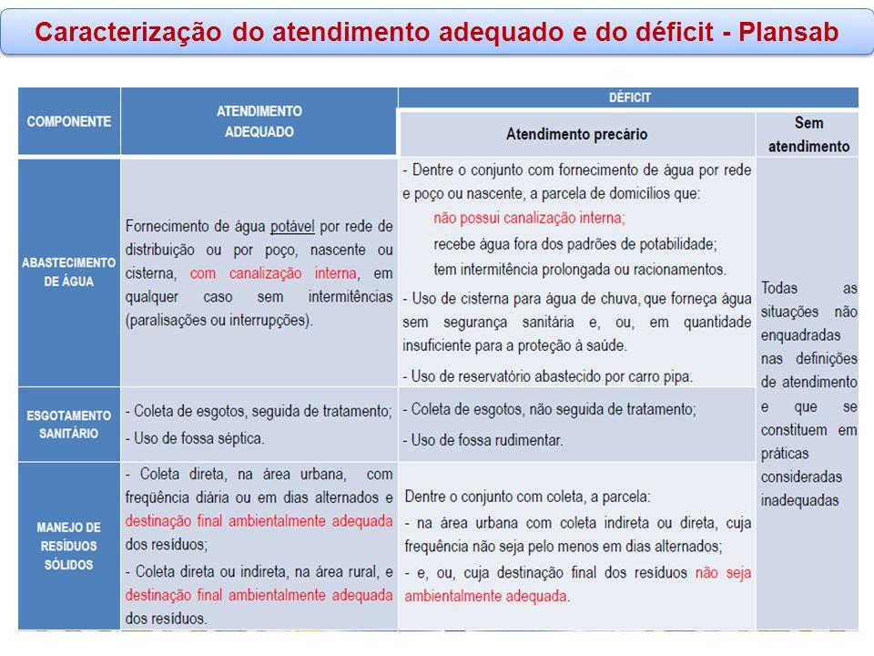 www.funasa.gov.br www.facebook.com/funasa.oficial twitter.com/funasa Caracterização do atendimento adequado e do déficit - Plansab