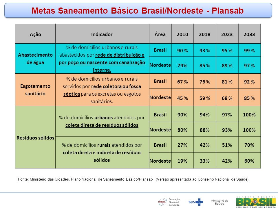 www.funasa.gov.br www.facebook.com/funasa.oficial twitter.com/funasa Metas Saneamento Básico Brasil/Nordeste - Plansab Fonte: Ministério das Cidades.