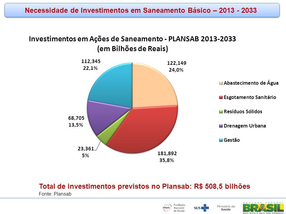 www.funasa.gov.br www.facebook.com/funasa.oficial twitter.com/funasa Necessidade de Investimentos em Saneamento Básico – 2013 - 2033 Total de investim