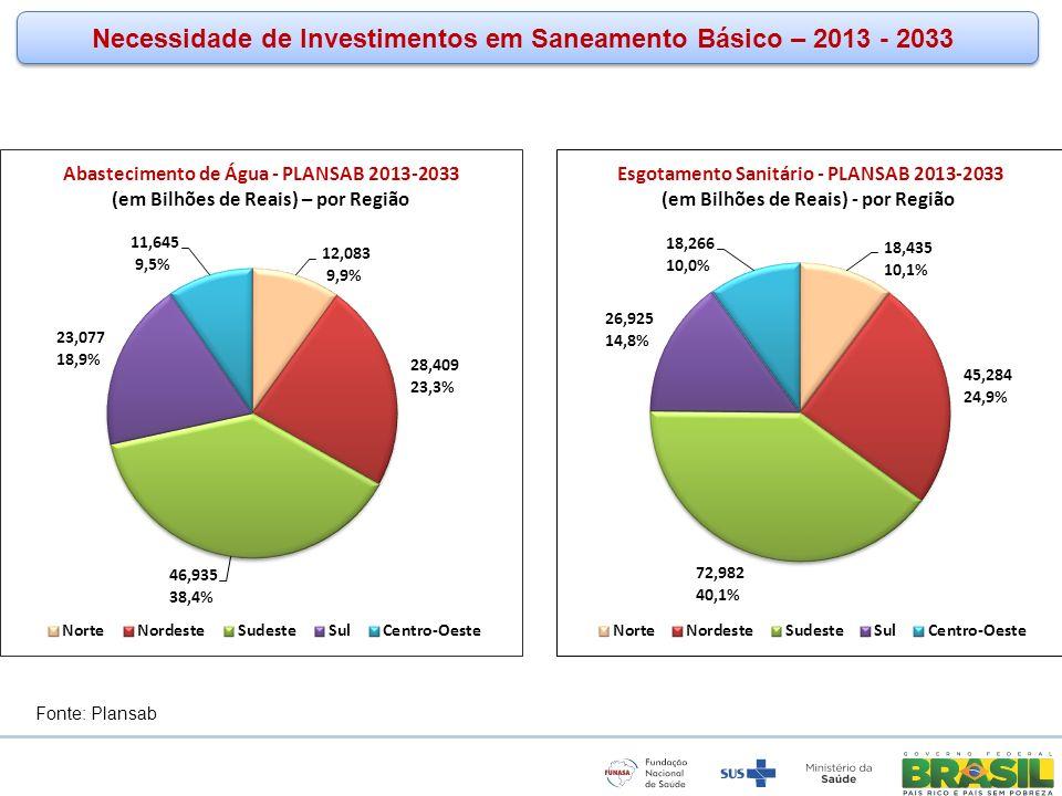 www.funasa.gov.br www.facebook.com/funasa.oficial twitter.com/funasa Fonte: Plansab Necessidade de Investimentos em Saneamento Básico – 2013 - 2033