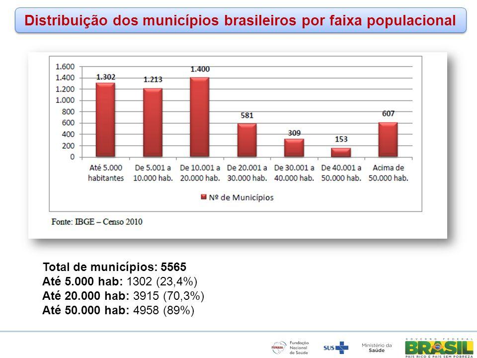 www.funasa.gov.br www.facebook.com/funasa.oficial twitter.com/funasa Distribuição dos municípios brasileiros por faixa populacional Total de município