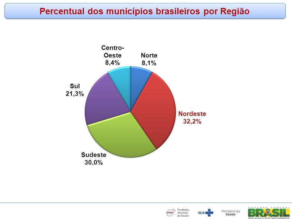 www.funasa.gov.br www.facebook.com/funasa.oficial twitter.com/funasa Fonte: IBGE – Censo 2010 Percentual da população Rural e Urbana por porte dos municípios Brasil Região Nordeste