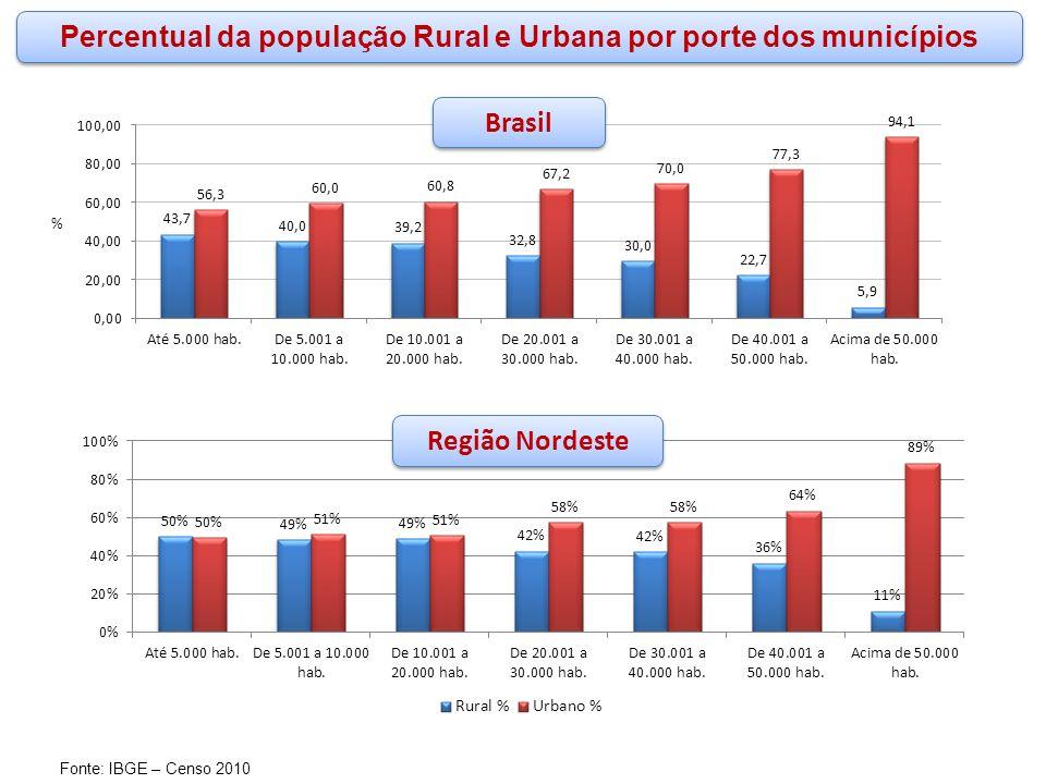 www.funasa.gov.br www.facebook.com/funasa.oficial twitter.com/funasa Fonte: IBGE – Censo 2010 Percentual da população Rural e Urbana por porte dos mun