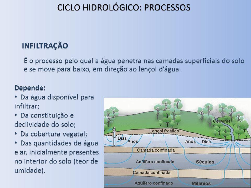 INFILTRAÇÃO É o processo pelo qual a água penetra nas camadas superficiais do solo e se move para baixo, em direção ao lençol dágua. CICLOHIDROLÓGICO:
