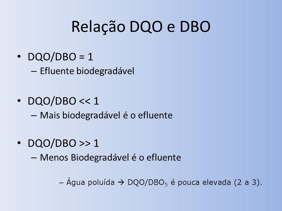 Relação DQO e DBO DQO/DBO = 1 – Efluente biodegradável DQO/DBO << 1 – Mais biodegradável é o efluente DQO/DBO >> 1 – Menos Biodegradável é o efluente – Água poluída DQO/DBO 5 é pouca elevada (2 a 3).