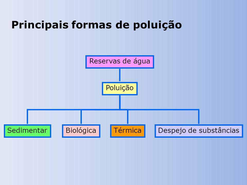 Principais formas de poluição Reservas de água Poluição BiológicaSedimentarTérmicaDespejo de substâncias