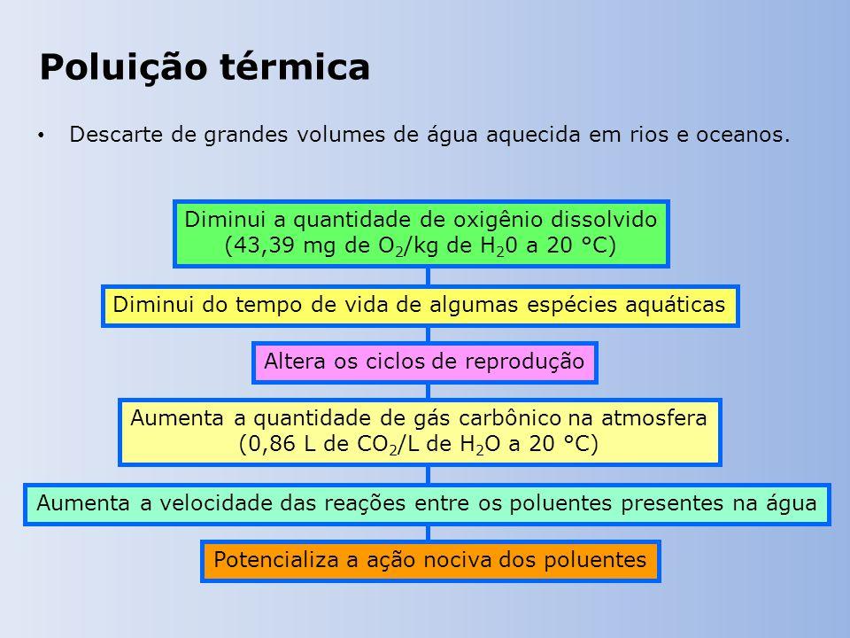 Poluição térmica Descarte de grandes volumes de água aquecida em rios e oceanos.
