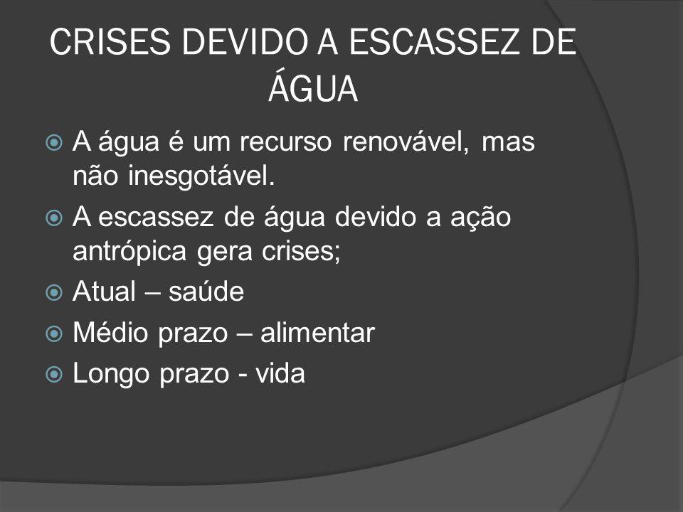 CRISES DEVIDO A ESCASSEZ DE ÁGUA A água é um recurso renovável, mas não inesgotável. A escassez de água devido a ação antrópica gera crises; Atual – s