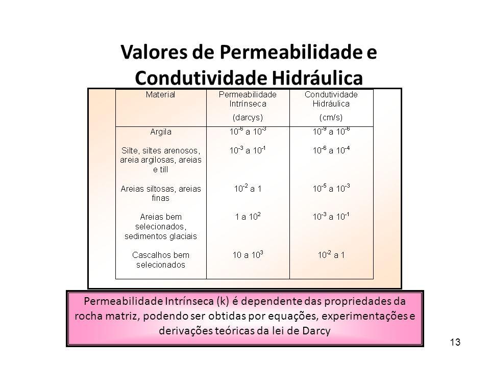 5/7/201413 Valores de Permeabilidade e Condutividade Hidráulica Permeabilidade Intrínseca (k) é dependente das propriedades da rocha matriz, podendo ser obtidas por equações, experimentações e derivações teóricas da lei de Darcy