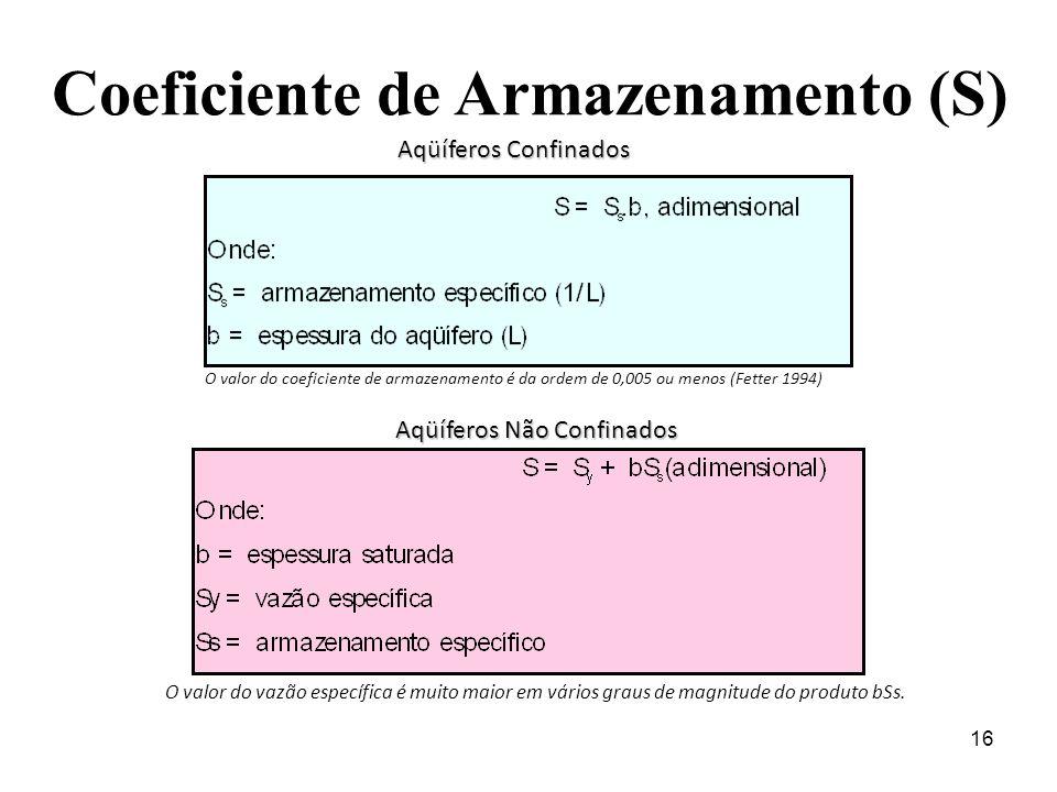 16 Coeficiente de Armazenamento (S) Aqüíferos Confinados Aqüíferos Não Confinados O valor do coeficiente de armazenamento é da ordem de 0,005 ou menos (Fetter 1994) O valor do vazão específica é muito maior em vários graus de magnitude do produto bSs.