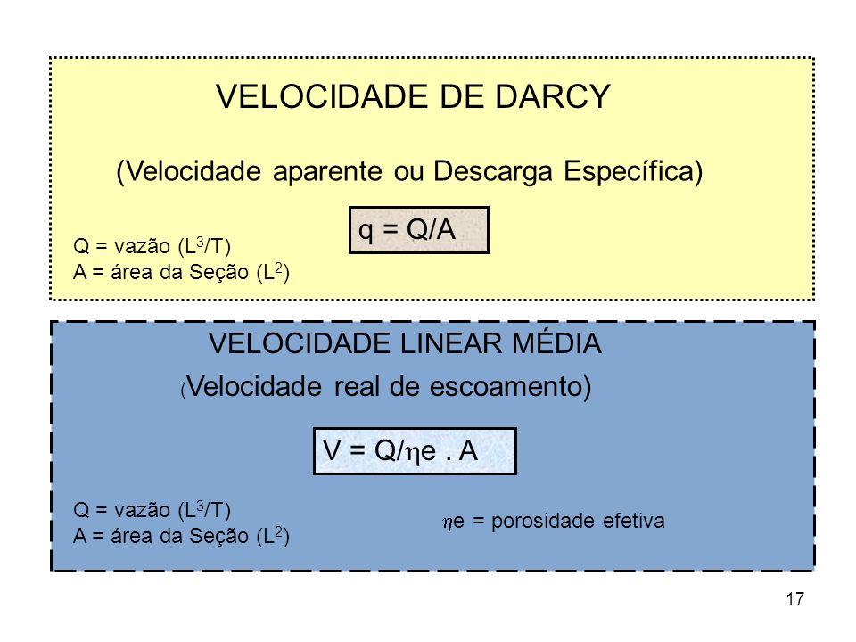 17 VELOCIDADE DE DARCY (Velocidade aparente ou Descarga Específica) q = Q/A Q = vazão (L 3 /T) A = área da Seção (L 2 ) VELOCIDADE LINEAR MÉDIA ( Velocidade real de escoamento) V = Q/ e.