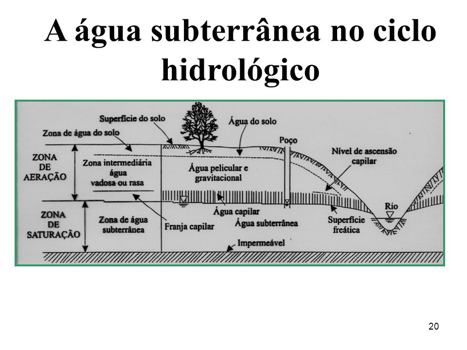 20 A água subterrânea no ciclo hidrológico
