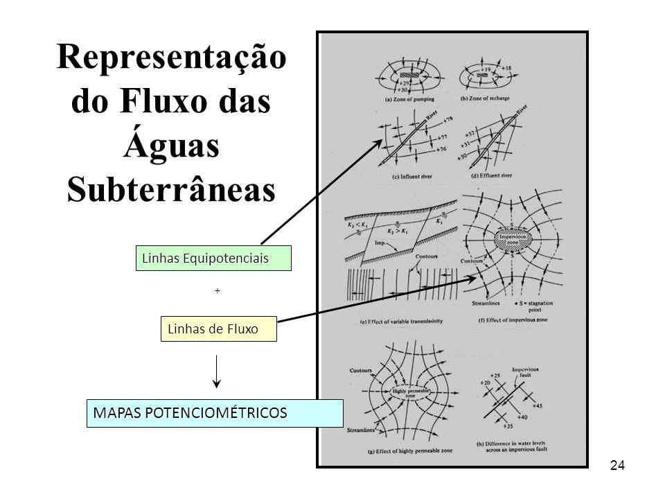 24 Representação do Fluxo das Águas Subterrâneas Linhas Equipotenciais Linhas de Fluxo MAPAS POTENCIOMÉTRICOS +