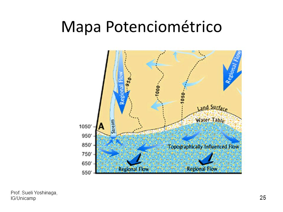 25 Mapa Potenciométrico Prof. Sueli Yoshinaga, IG/Unicamp
