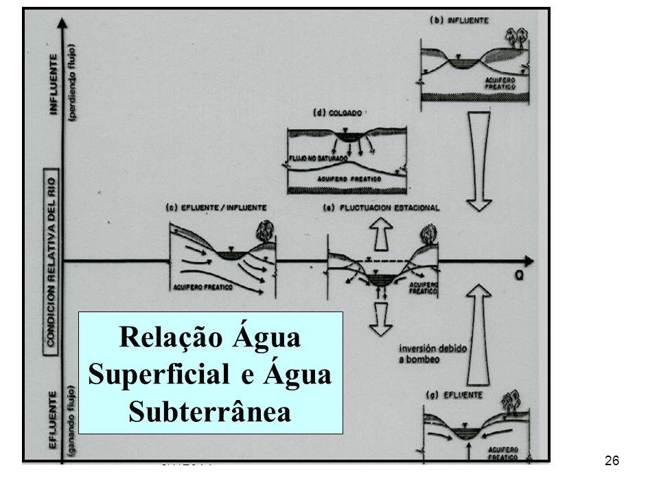 5/7/201426 Relação Água Superficial e Água Subterrânea