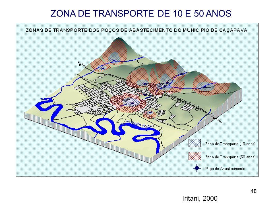 48 ZONA DE TRANSPORTE DE 10 E 50 ANOS DOS POÇOS DA ZONA URBANA Iritani, 2000