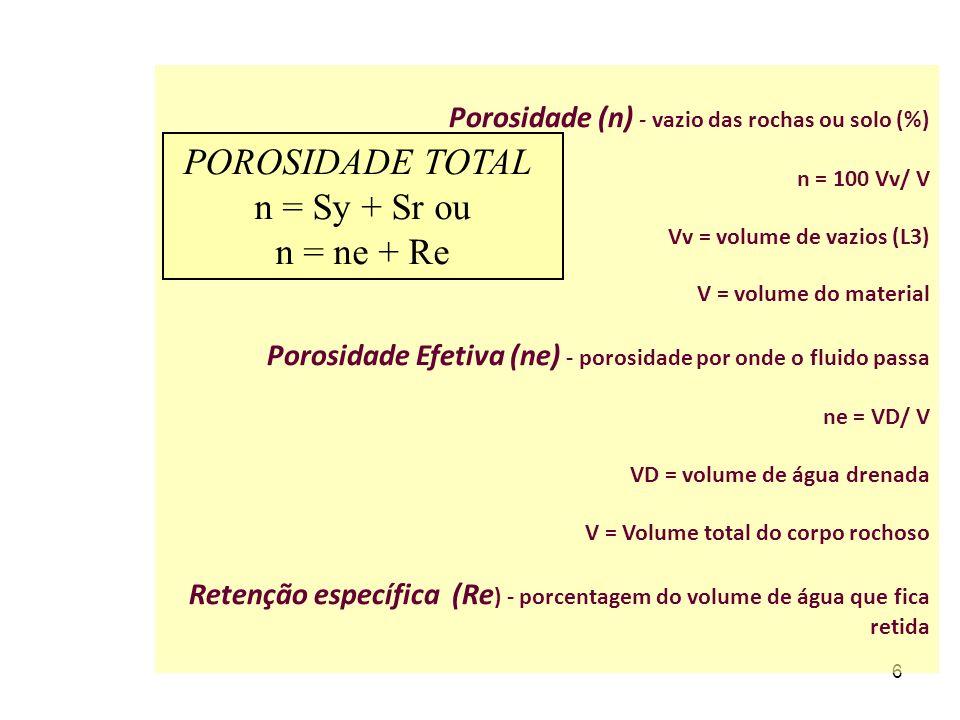 6 Porosidade (n) - vazio das rochas ou solo (%) n = 100 Vv/ V Vv = volume de vazios (L3) V = volume do material Porosidade Efetiva (ne) - porosidade por onde o fluido passa ne = VD/ V VD = volume de água drenada V = Volume total do corpo rochoso Retenção específica (Re ) - porcentagem do volume de água que fica retida POROSIDADE TOTAL n = Sy + Sr ou n = ne + Re