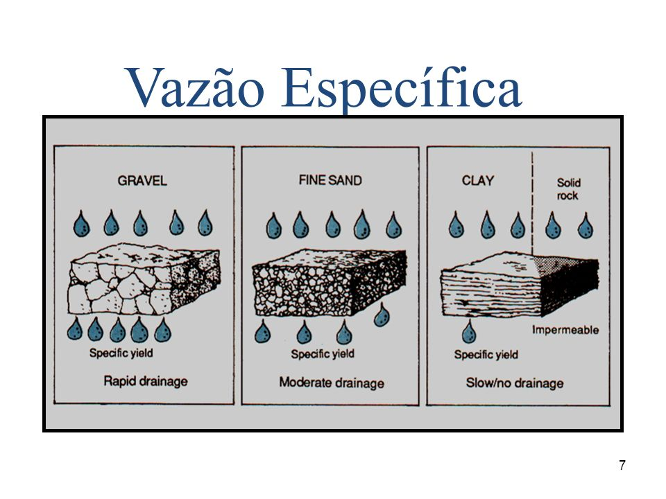18 Caracterização dos aqüíferos Rocha armazenadora Condições de transmissão e armazenamento Situação em relação a pressão – Confinado – Semi confinado – Livre
