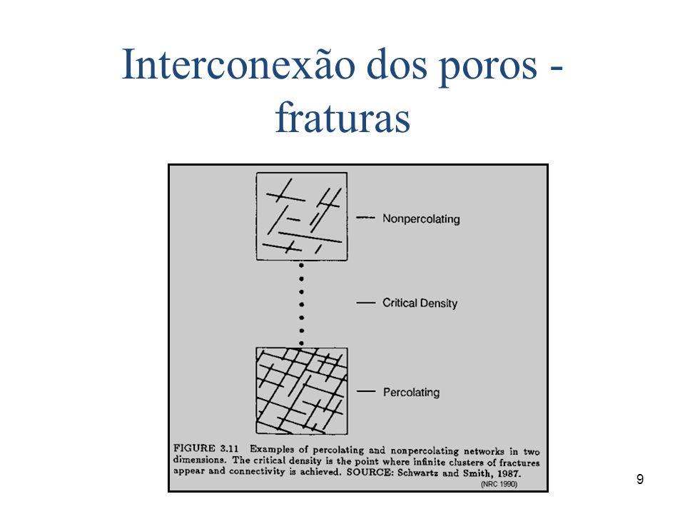 5/7/20149 Interconexão dos poros - fraturas