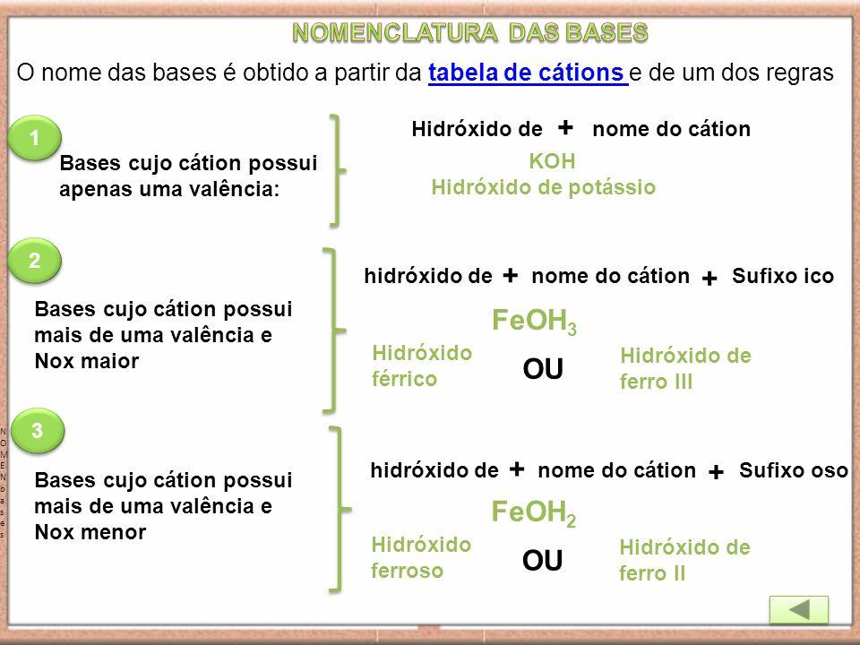 O nome das bases é obtido a partir da tabela de cátions e de um dos regrastabela de cátions NOMENbasesNOMENbases Bases cujo cátion possui apenas uma v