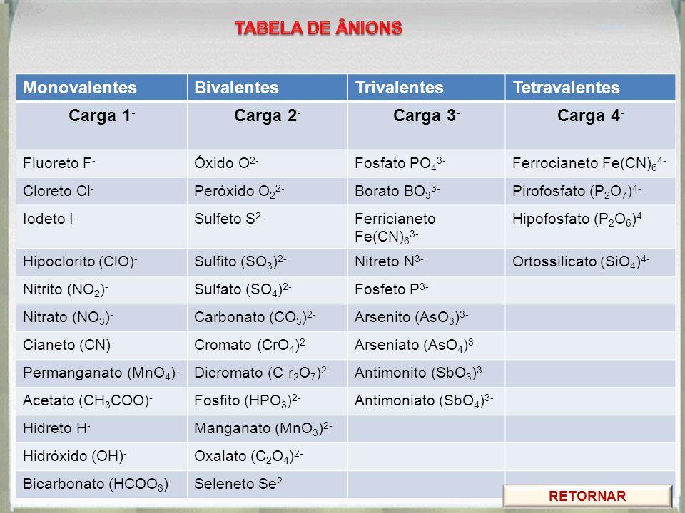 MonovalentesBivalentesTrivalentesTetravalentes Carga 1 - Carga 2 - Carga 3 - Carga 4 - Fluoreto F - Óxido O 2- Fosfato PO 4 3- Ferrocianeto Fe(CN) 6 4