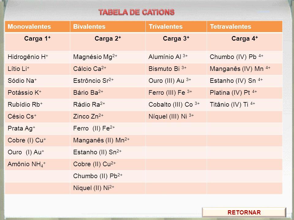 MonovalentesBivalentesTrivalentesTetravalentes Carga 1 + Carga 2 + Carga 3 + Carga 4 + Hidrogênio H + Magnésio Mg 2+ Alumínio Al 3+ Chumbo (IV) Pb 4+
