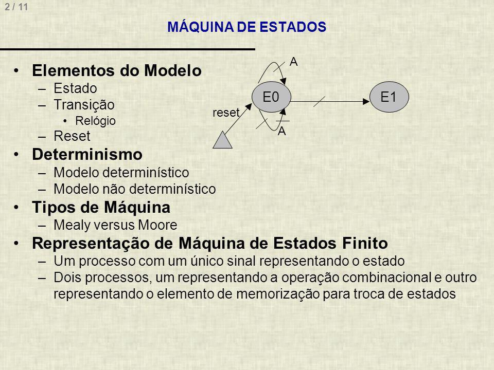 2 / 11 MÁQUINA DE ESTADOS Elementos do Modelo –Estado –Transição Relógio –Reset Determinismo –Modelo determinístico –Modelo não determinístico Tipos de Máquina –Mealy versus Moore Representação de Máquina de Estados Finito –Um processo com um único sinal representando o estado –Dois processos, um representando a operação combinacional e outro representando o elemento de memorização para troca de estados E0E1 reset A A