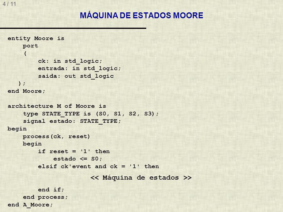 4 / 11 MÁQUINA DE ESTADOS MOORE entity Moore is port ( ck: in std_logic; entrada: in std_logic; saida: out std_logic ); end Moore; architecture M of Moore is type STATE_TYPE is (S0, S1, S2, S3); signal estado: STATE_TYPE; begin process(ck, reset) begin if reset = 1 then estado <= S0; elsif ck event and ck = 1 then > end if; end process; end A_Moore;