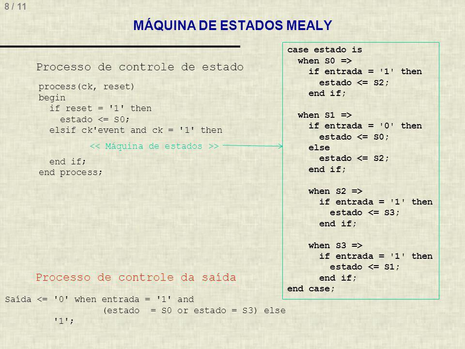 8 / 11 MÁQUINA DE ESTADOS MEALY case estado is when S0 => if entrada = 1 then estado <= S2; end if; when S1 => if entrada = 0 then estado <= S0; else estado <= S2; end if; when S2 => if entrada = 1 then estado <= S3; end if; when S3 => if entrada = 1 then estado <= S1; end if; end case; process(ck, reset) begin if reset = 1 then estado <= S0; elsif ck event and ck = 1 then > end if; end process; Processo de controle de estado Processo de controle da saída Saída <= 0 when entrada = 1 and (estado = S0 or estado = S3) else 1 ;