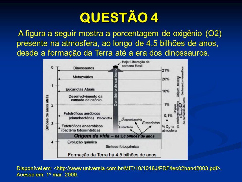 QUESTÃO 4 A figura a seguir mostra a porcentagem de oxigênio (O2) presente na atmosfera, ao longo de 4,5 bilhões de anos, desde a formação da Terra at