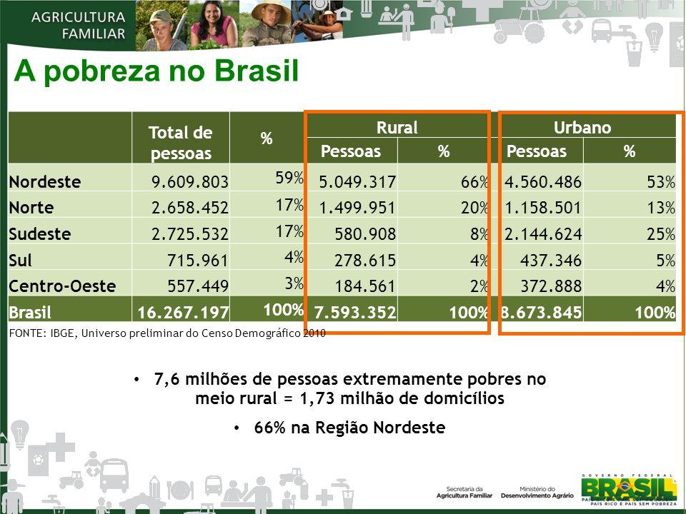 A pobreza no Brasil Total de pessoas % RuralUrbano Pessoas% % Nordeste9.609.803 59% 5.049.31766%4.560.48653% Norte2.658.452 17% 1.499.95120%1.158.5011