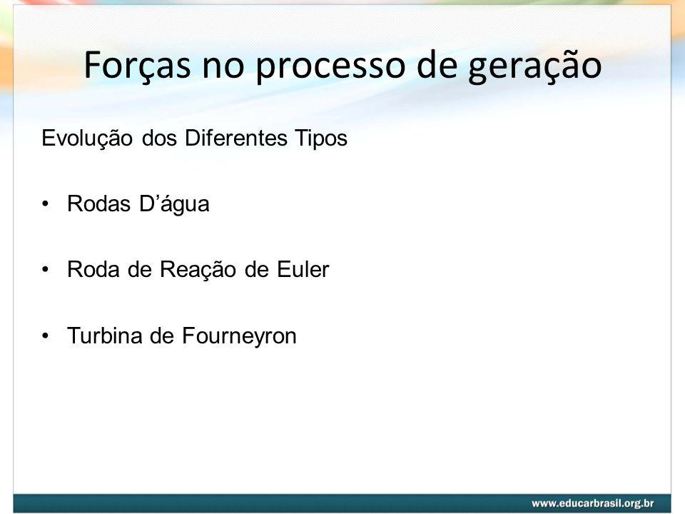 Forças no processo de geração Evolução dos Diferentes Tipos Rodas Dágua Roda de Reação de Euler Turbina de Fourneyron