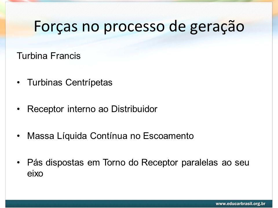 Forças no processo de geração Turbina Francis Turbinas Centrípetas Receptor interno ao Distribuidor Massa Líquida Contínua no Escoamento Pás dispostas