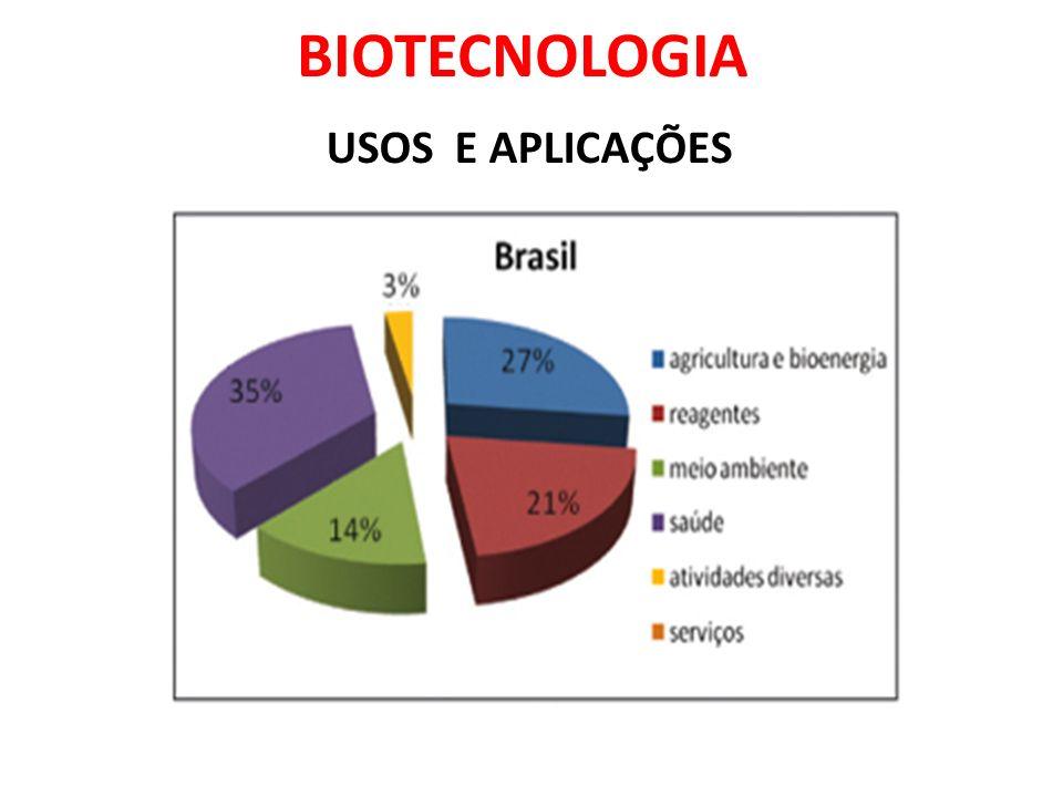 BIOTECNOLOGIA De maneira geral, o Brasil apresenta um considerável desenvolvimento no setor biotecnológico e as universidades têm facilitado grandes avanços na formação de pesquisadores na área.
