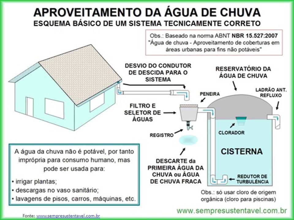 Fonte: www.sempresustentavel.com.brwww.sempresustentavel.com.br