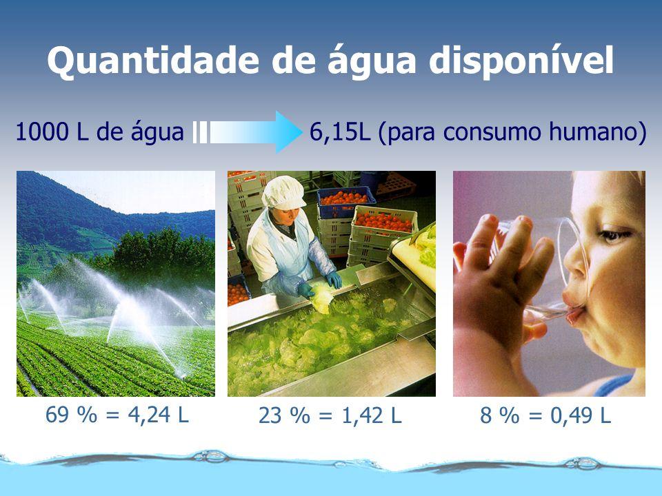 Quantidade de água disponível 1000 L de água 6,15L (para consumo humano) 69 % = 4,24 L 23 % = 1,42 L8 % = 0,49 L