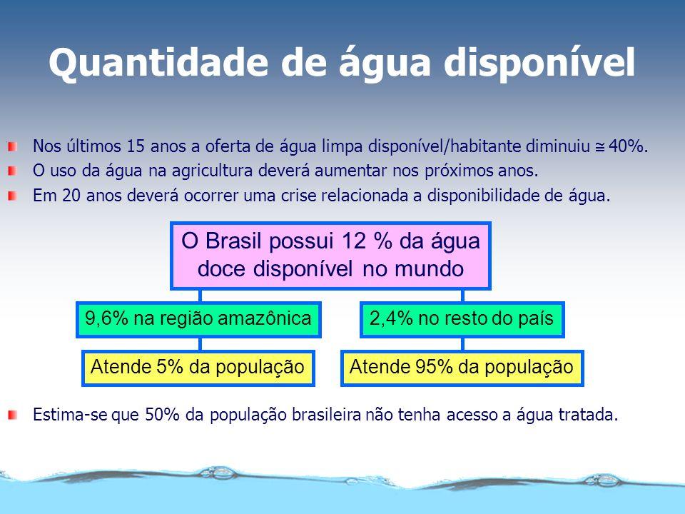 Quantidade de água disponível Nos últimos 15 anos a oferta de água limpa disponível/habitante diminuiu 40%. O uso da água na agricultura deverá aument