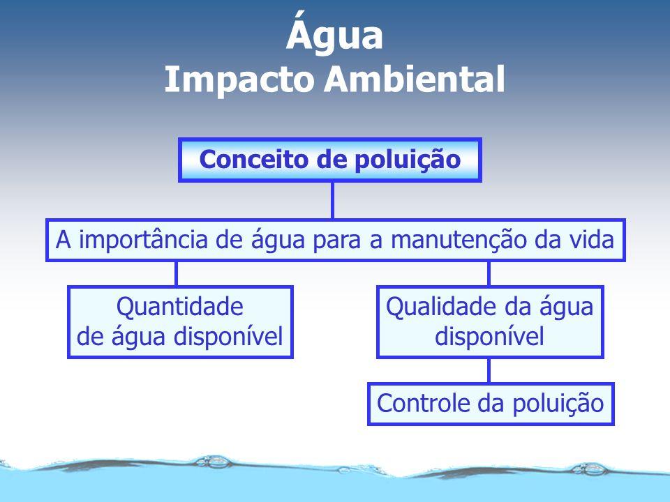 Controle da poluição Qualidade da água disponível Quantidade de água disponível A importância de água para a manutenção da vida Conceito de poluição Á