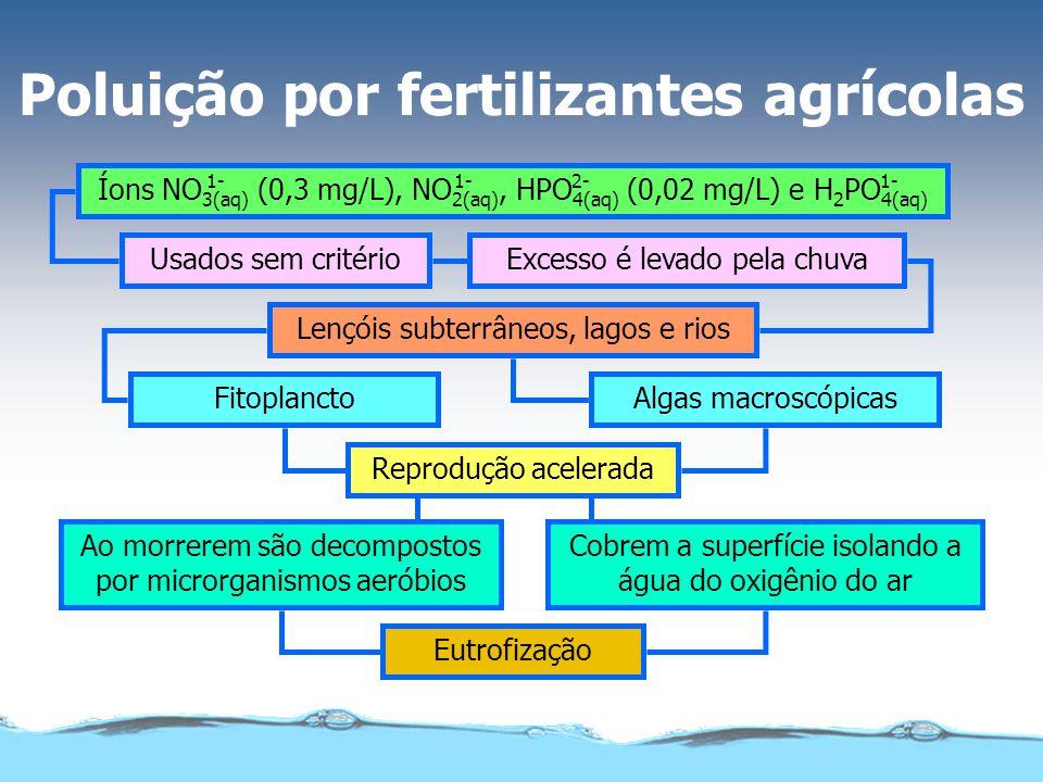 Usados sem critérioExcesso é levado pela chuva Lençóis subterrâneos, lagos e rios Reprodução acelerada FitoplanctoAlgas macroscópicas Ao morrerem são