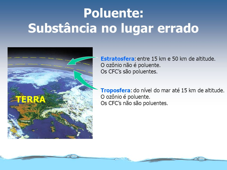 Poluente: Substância no lugar errado Troposfera: do nível do mar até 15 km de altitude. O ozônio é poluente. Os CFCs não são poluentes. Estratosfera: