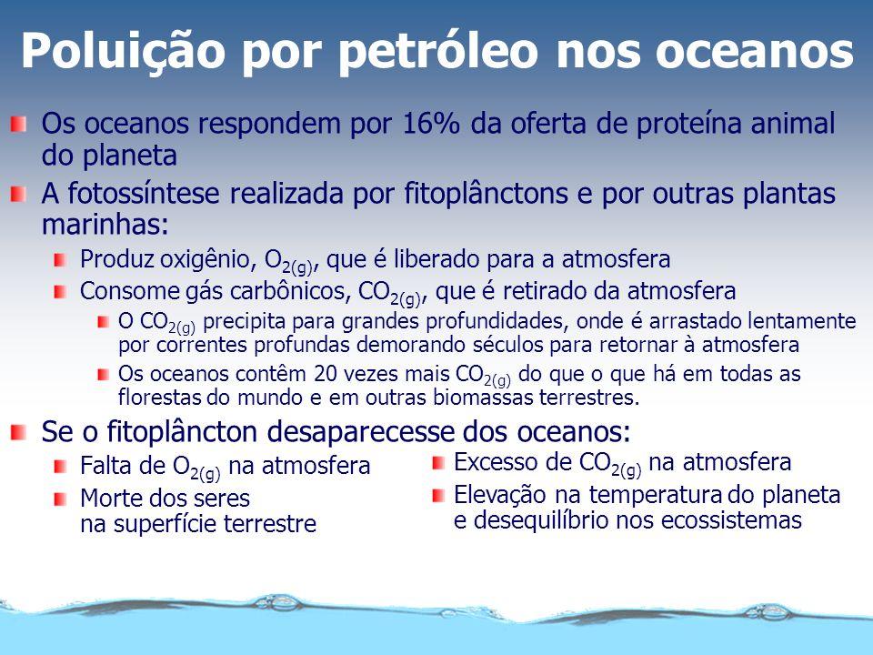 Poluição por petróleo nos oceanos Os oceanos respondem por 16% da oferta de proteína animal do planeta A fotossíntese realizada por fitoplânctons e po