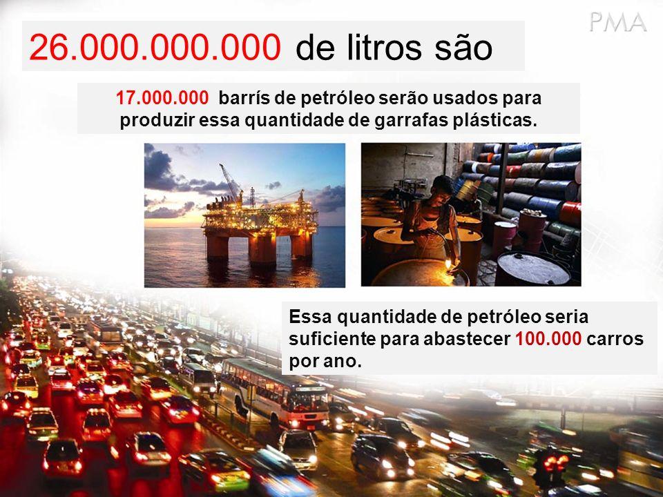 26.000.000.000 de litros também contribuem para: A produção de 2.500.000 toneladas de dióxido de carbono, produzido para a fabricação das garrafas plásticas.