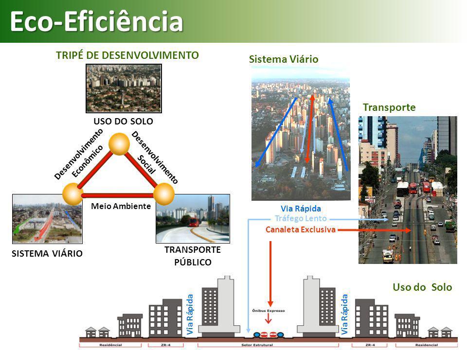 SISTEMA VIÁRIO TRANSPORTE PÚBLICO USO DO SOLO Desenvolvimento Social Desenvolvimento Econômico Meio Ambiente Eco-Eficiência Via Rápida Tráfego Lento C