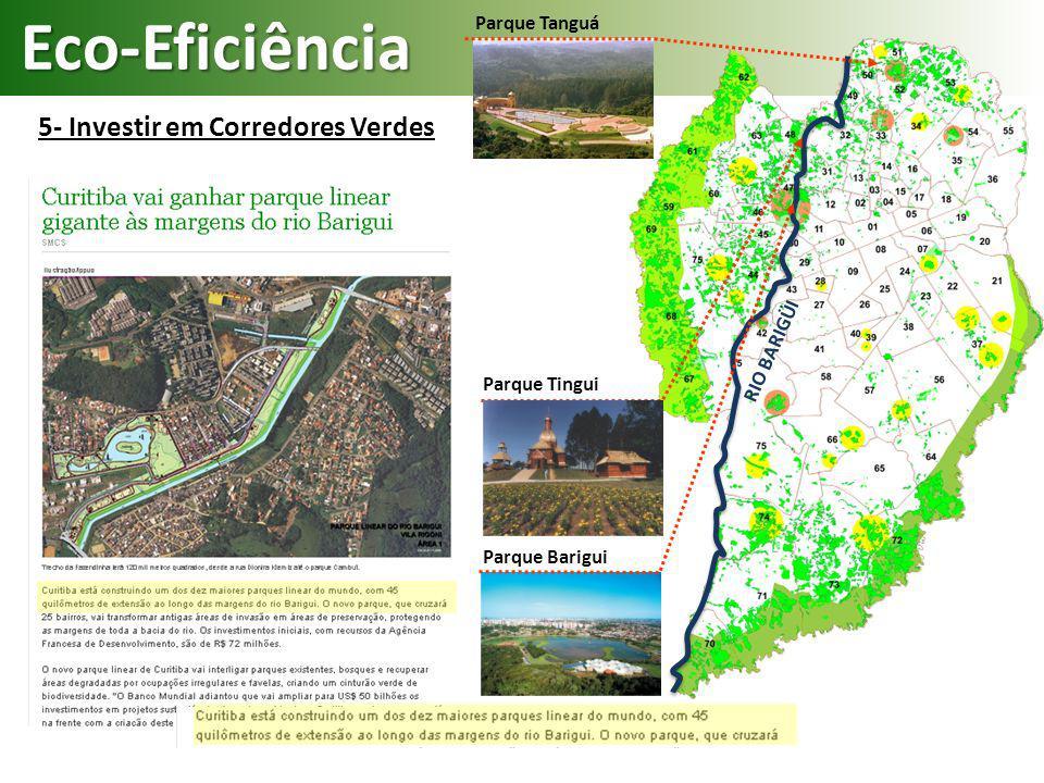 Eco-Eficiência 5- Investir em Corredores Verdes Parque Barigui Parque Tingui Parque Tanguá RIO BARIGÜI