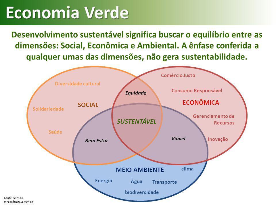 Economia Verde Desenvolvimento sustentável significa buscar o equilíbrio entre as dimensões: Social, Econômica e Ambiental. A ênfase conferida a qualq
