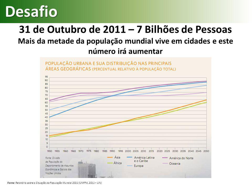 31 de Outubro de 2011 – 7 Bilhões de Pessoas Mais da metade da população mundial vive em cidades e este número irá aumentar Fonte: Relatório sobre a S