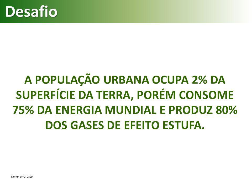 A POPULAÇÃO URBANA OCUPA 2% DA SUPERFÍCIE DA TERRA, PORÉM CONSOME 75% DA ENERGIA MUNDIAL E PRODUZ 80% DOS GASES DE EFEITO ESTUFA. Fonte: ONU, 2009 Des