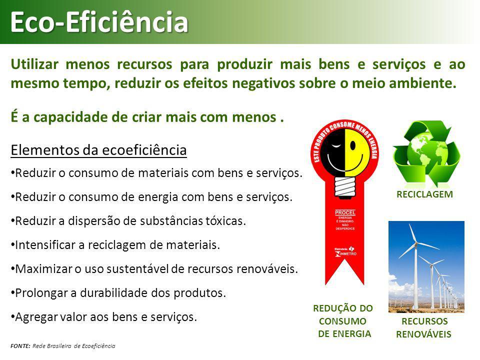RECICLAGEM Elementos da ecoeficiência Reduzir o consumo de materiais com bens e serviços. Reduzir o consumo de energia com bens e serviços. Reduzir a