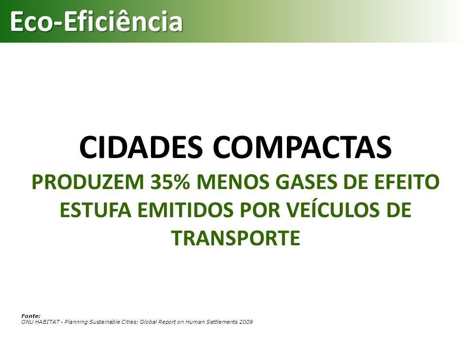 CIDADES COMPACTAS PRODUZEM 35% MENOS GASES DE EFEITO ESTUFA EMITIDOS POR VEÍCULOS DE TRANSPORTE Fonte: ONU HABITAT - Planning Sustainable Cities: Glob