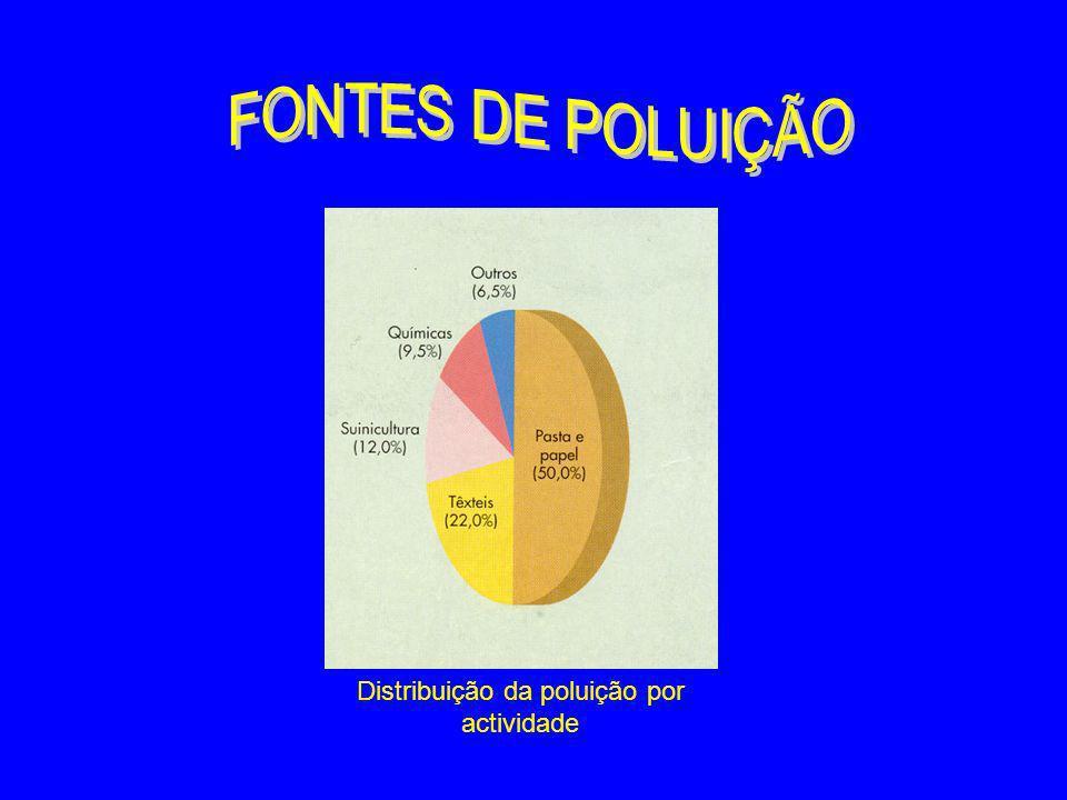 Distribuição da poluição por actividade